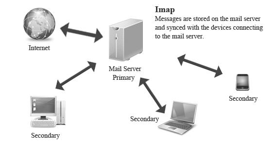 how to get a imap server